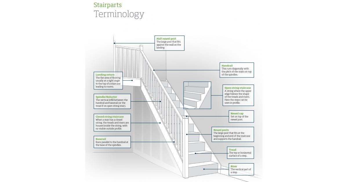 Stairpart Terminology Useful Words To Know | Newel Posts And Spindles | Custom | Craftsman Style | Lj Smith | Starting | Metal