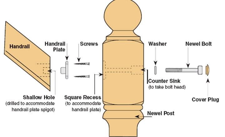 Universal Handrail To Newel Post Fixing Kit Blueprint Joinery | Handrail To Newel Post | Fasten | Baluster | White Oak | Glass Balustrade | Landing