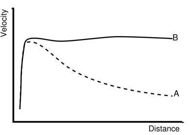 Figure 1; Observed rotational velocities (critical acceleration curve) (B) versus expected velocities (A).