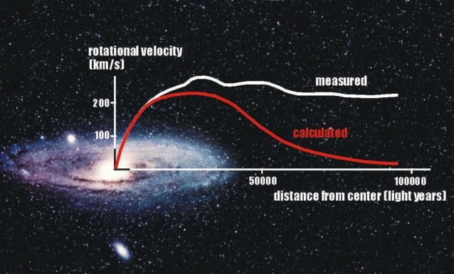 Curve of observed critical rotational acceleration