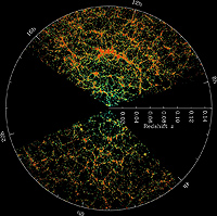 Sloan digital survey and the non homogeneous distribution of matter in the universe.