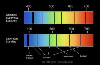 The spectrum of light given off from distant sources is shifted to the red-end of the visible light spectrum. The redshift phenomenon.