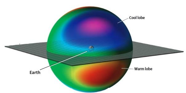 Hot and cool hemispheres of the universe based on Earth's axis of rotation.