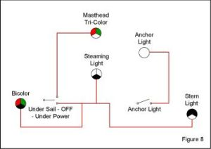 Navigation Light Switching for Vessels Under 20 Meters  Blue Sea Systems
