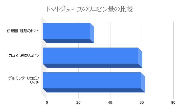リコピンのグラフ