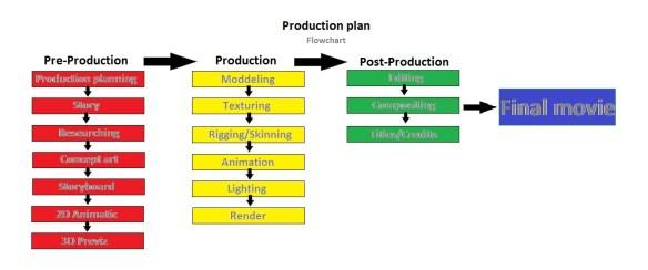 Project 11 – Production planning | BlueStar Studios