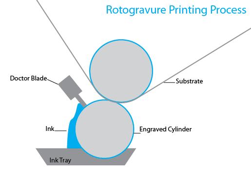 Gravure Process