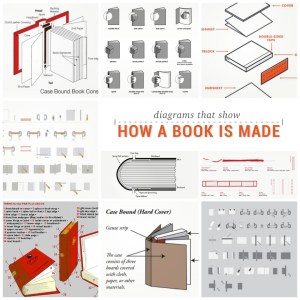 15 diagrams that show how a #book is made by Ebook