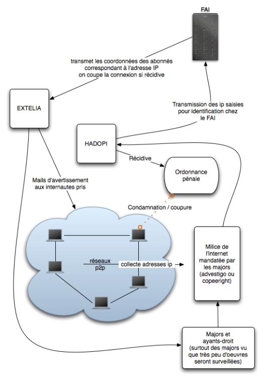 hadopi2-mecanisme
