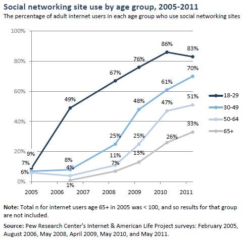 ソーシャルメディア世代別利用率推移