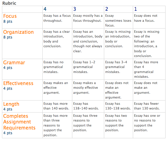 Rubrics for essay writing