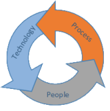 People Process & Technology