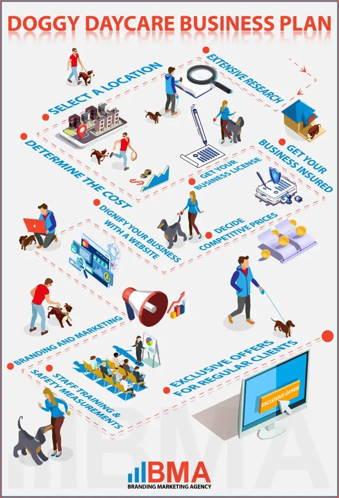 Doggy Daycare Business Plan Infographics
