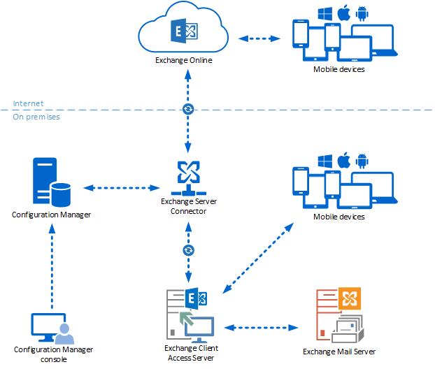 BMC_exchange_mailserver-cofig