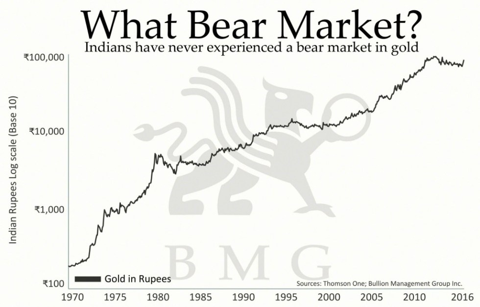 What Bear Market | A Love Affair: India and Gold