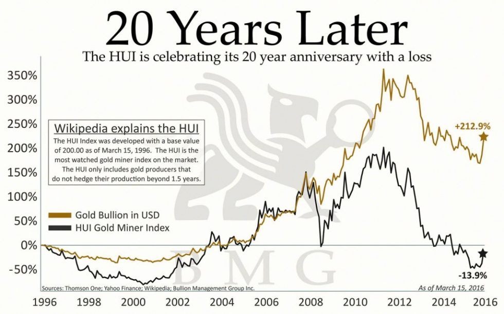 20 Years Later | The HUI is celebrating its 20 year anniversary with a loss