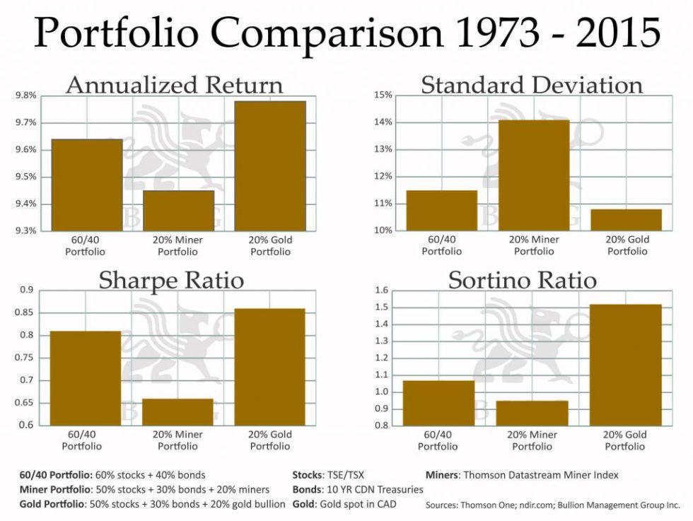 Portfolio Comparison 1973 - 2015