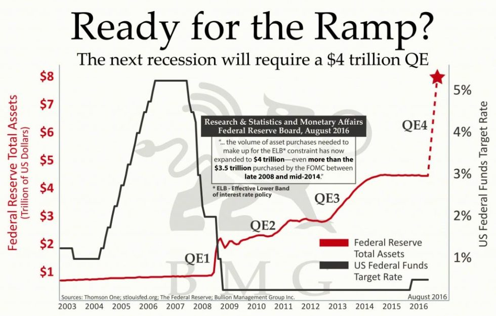 Ready for the Ramp? | BullionBuzz Chart of the Week