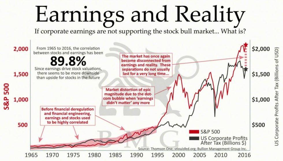 Earnings and Reality | BullionBuzz Chart of the Week