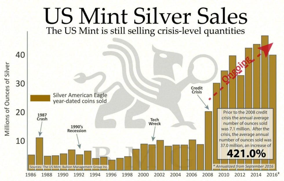 US Mint Silver Sales | US Mint is still selling crisis-level quantities