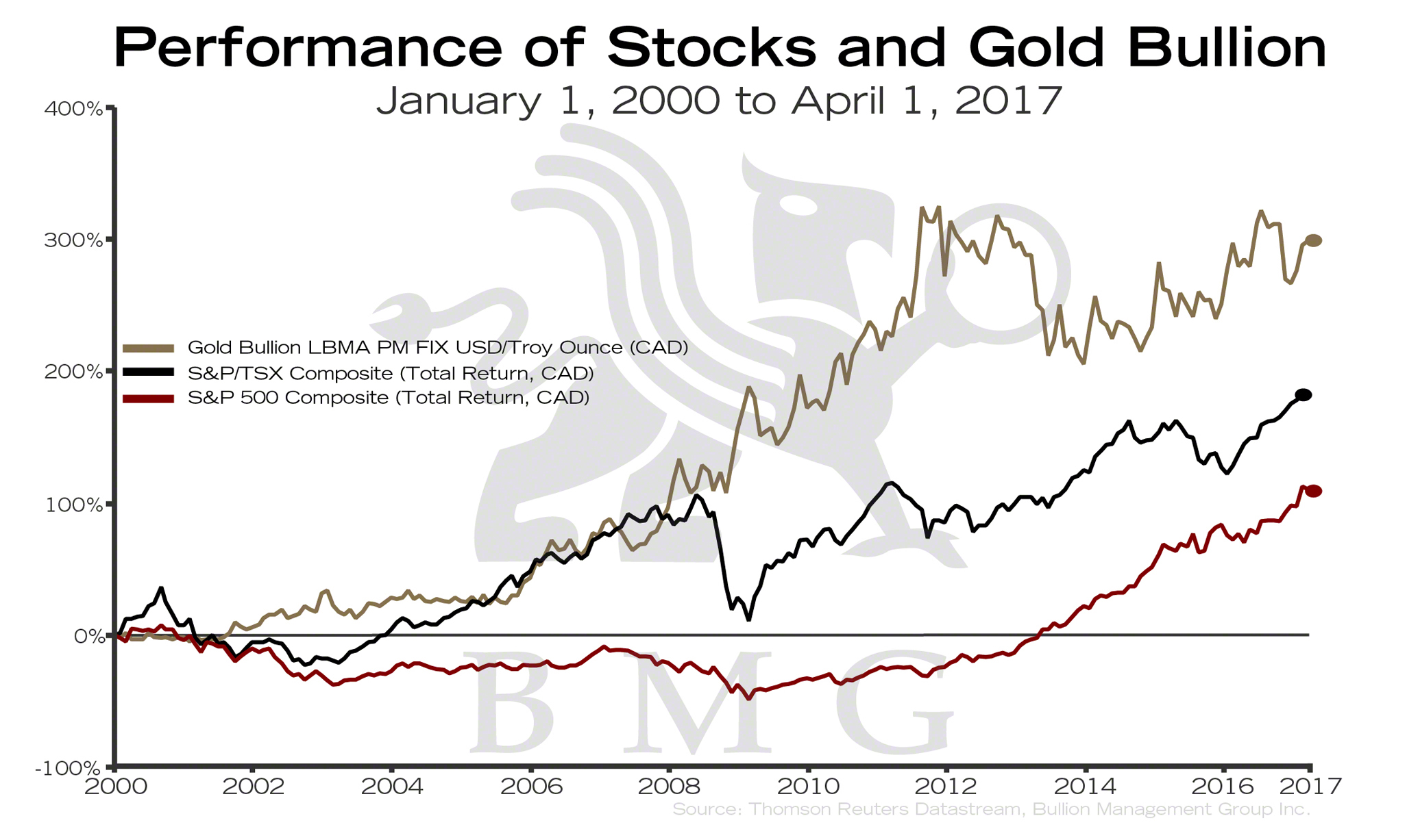 Performance Of Stocks And Gold Bullion Chart Of The Week Bmg