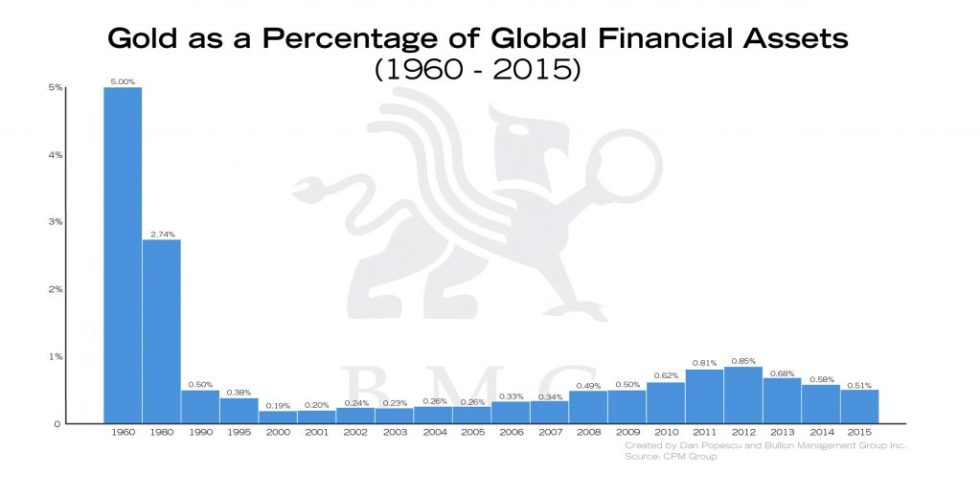 Gold as a Percentage of Global Financial Assets | Gold: A Zero-Risk Monetary Asset | Nick Barisheff