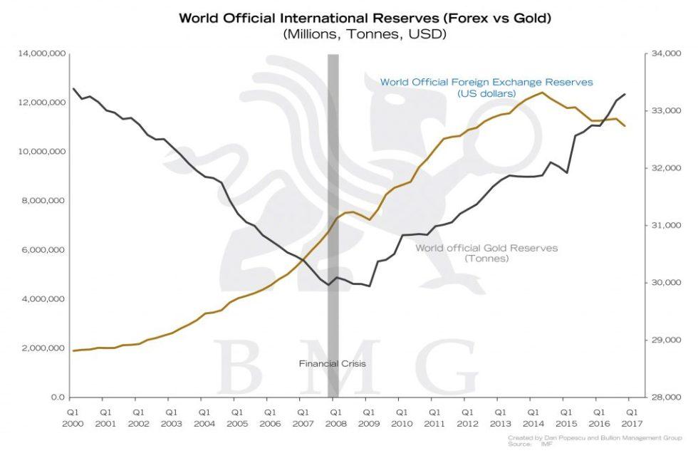 World Official International Reserves (Forex vs Gold) | Gold: A Zero-Risk Monetary Asset | Nick Barisheff