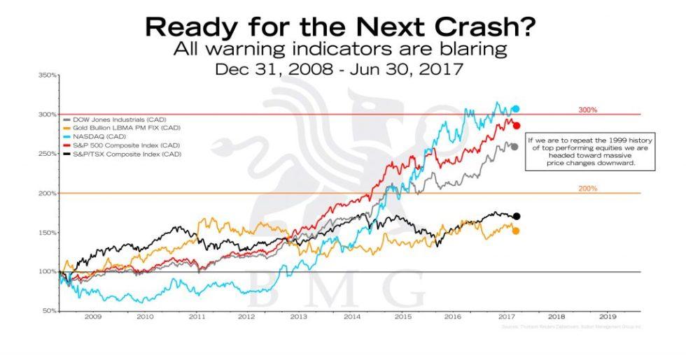 Ready for the Next Crash? | BullionBuzz Chart of the Week