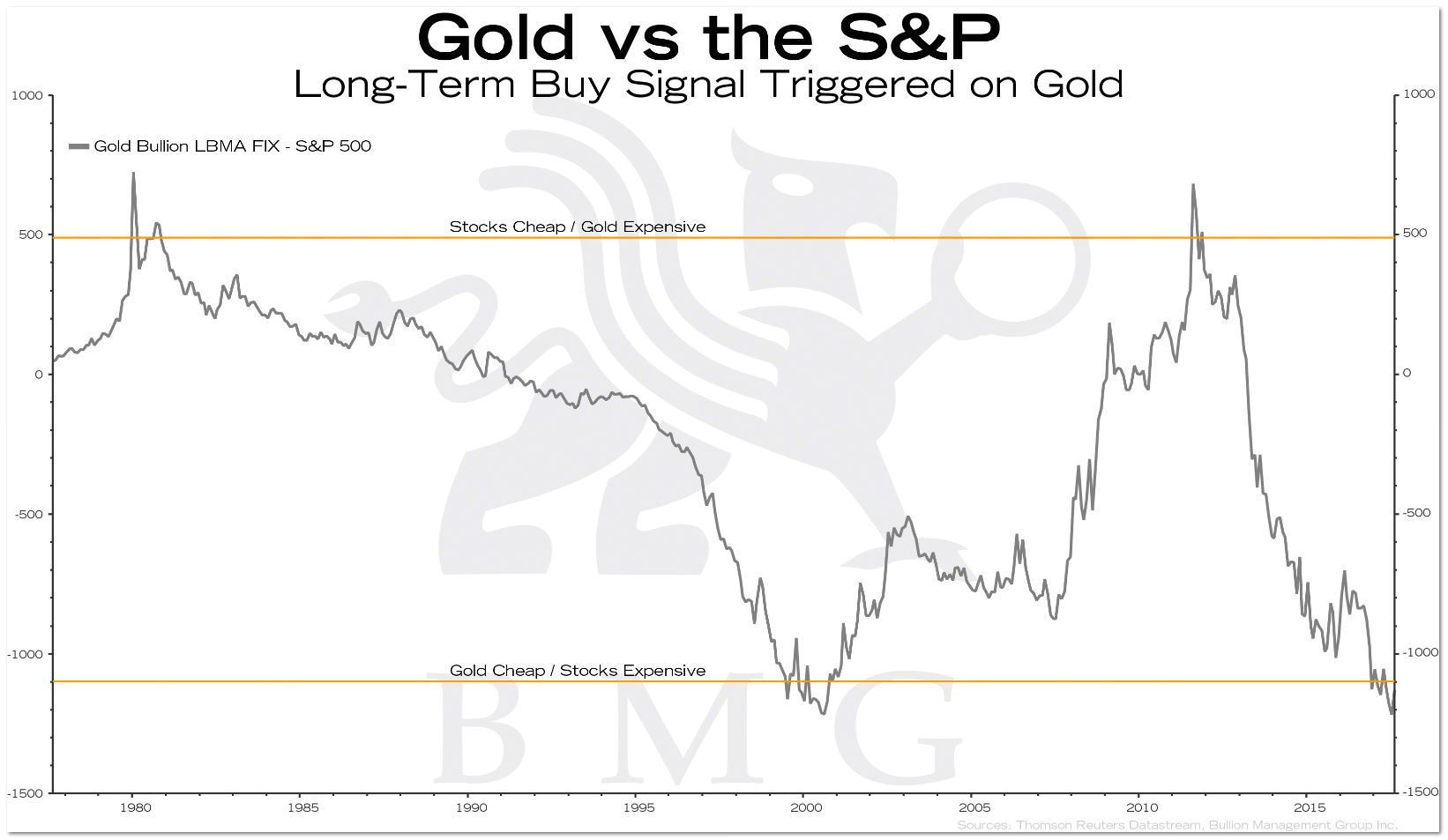Gold Vs Platinum