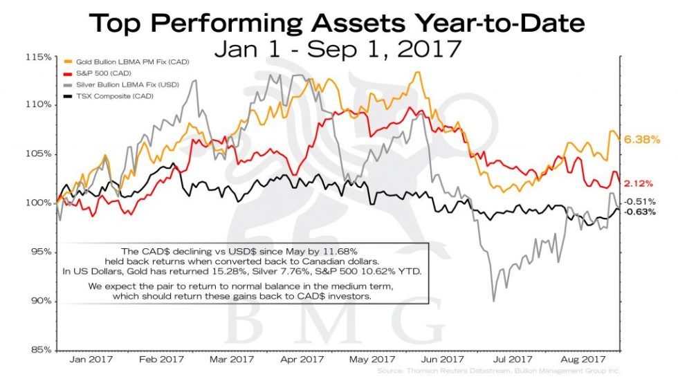 Top Performing Assets Year-to-Date | BullionBuzz Chart of the Week