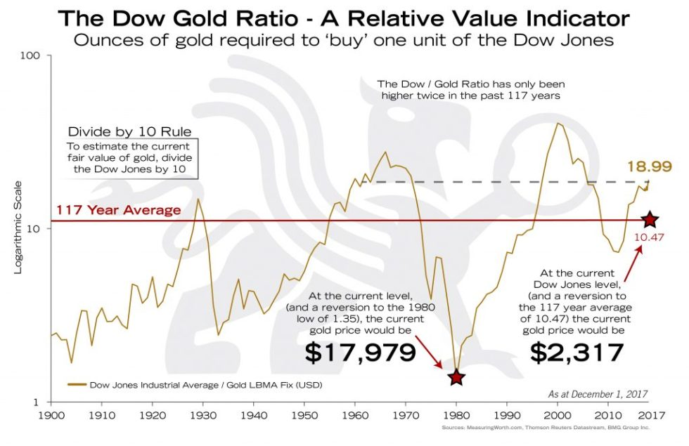 Dow Gold Ratio - A Relative Value Indicator | BullionBuzz Chart of the Week