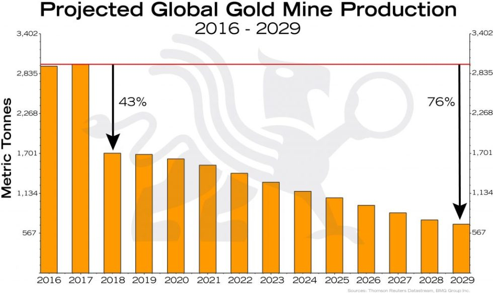 Macro Trend Changes for Gold in 2018 and Beyond | Empire Club of Canada Investment Outlook in 2018 | Projected Gold Production Empire