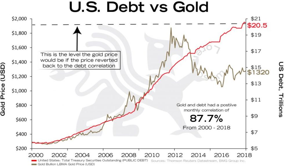 Macro Trend Changes for Gold in 2018 and Beyond   Empire Club of Canada Investment Outlook 2018   3 US Debt vs Gold - todays prices