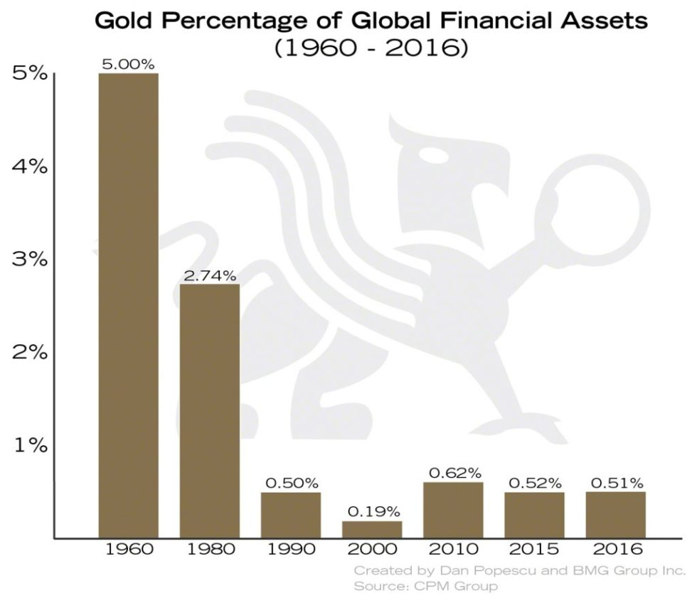 Gold As a Percentage of Global Financial Assets | BullionBuzz Chart of the Week