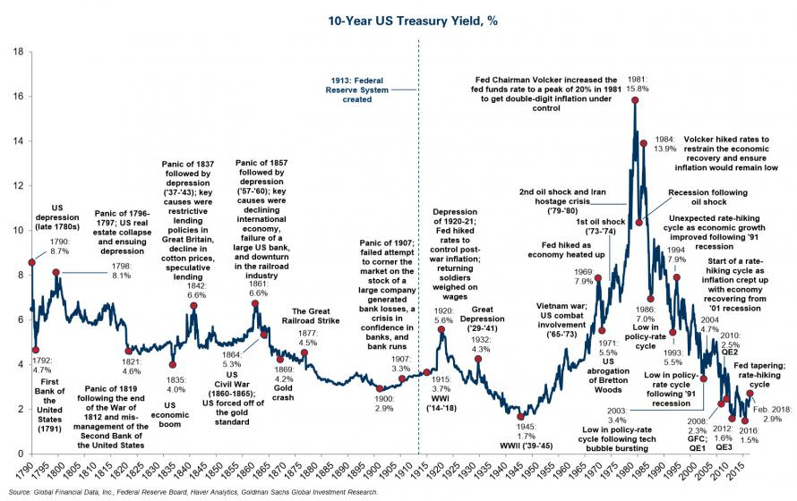 10 Year U.S. Treasury Yield | BullionBuzz Chart of the Week