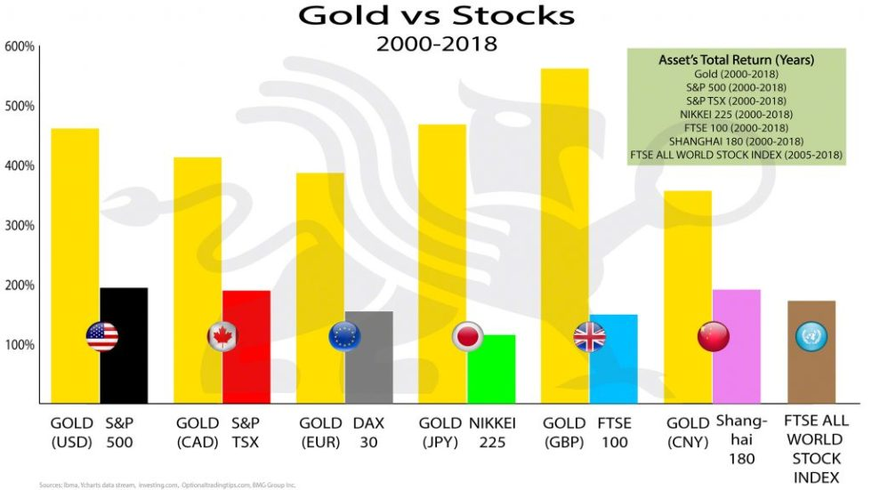 Gold vs Stocks | BullionBuzz |Chart of the Week