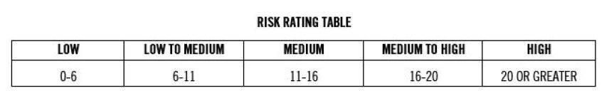 Risk Rating Table | New Mandatory Risk Rating Is Misleading Canadian Investors