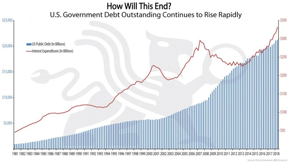 How Will This End? | BullionBuzz Chart of the Week