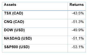 How Much Gold Should I Hold | Table 1: Performance of major indices from October 1, 2007 to March 2, 2009