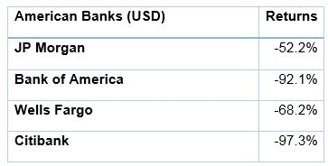 How Much Gold Should I Hold? | Table 4: Performance of American banks from October 1, 2007 to March 2, 2009