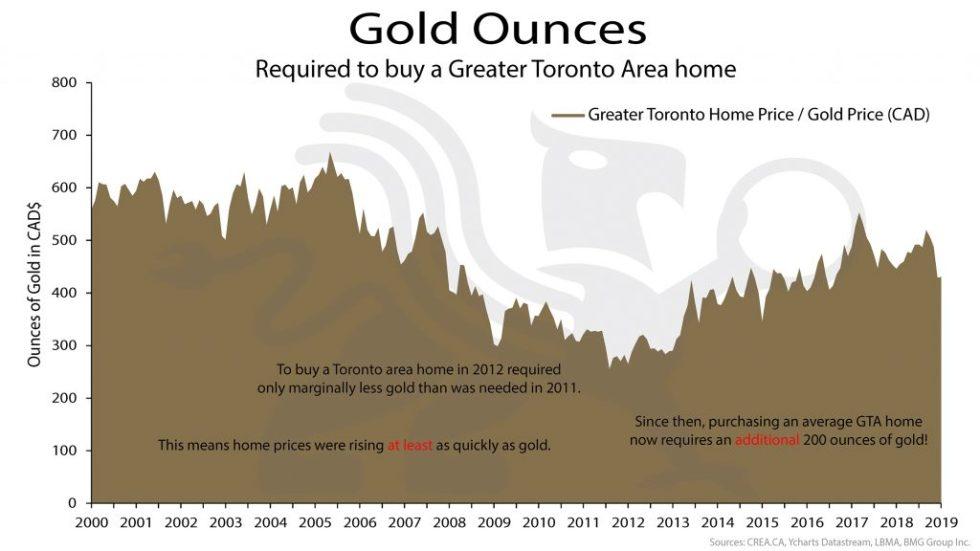 Gold Ounces | BullionBuzz Chart of the Week