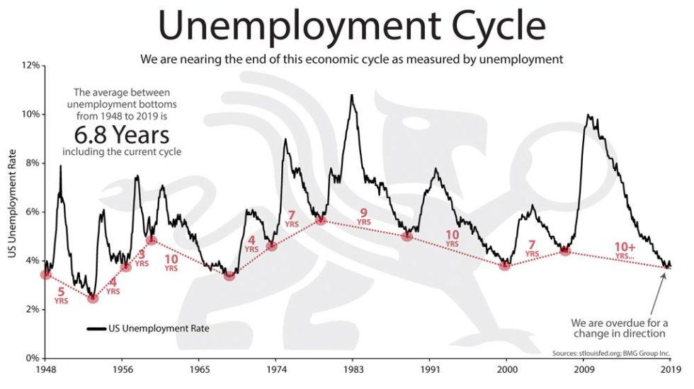 Unemployment Cycle | BullionBuzz Chart of the Week