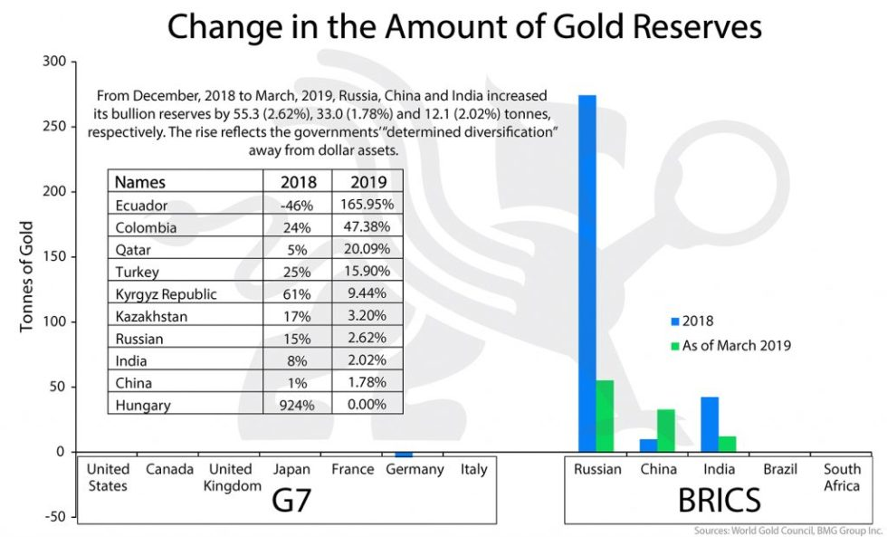 Change in the Amount of Gold Reserves | BullionBuzz Chart of the Week