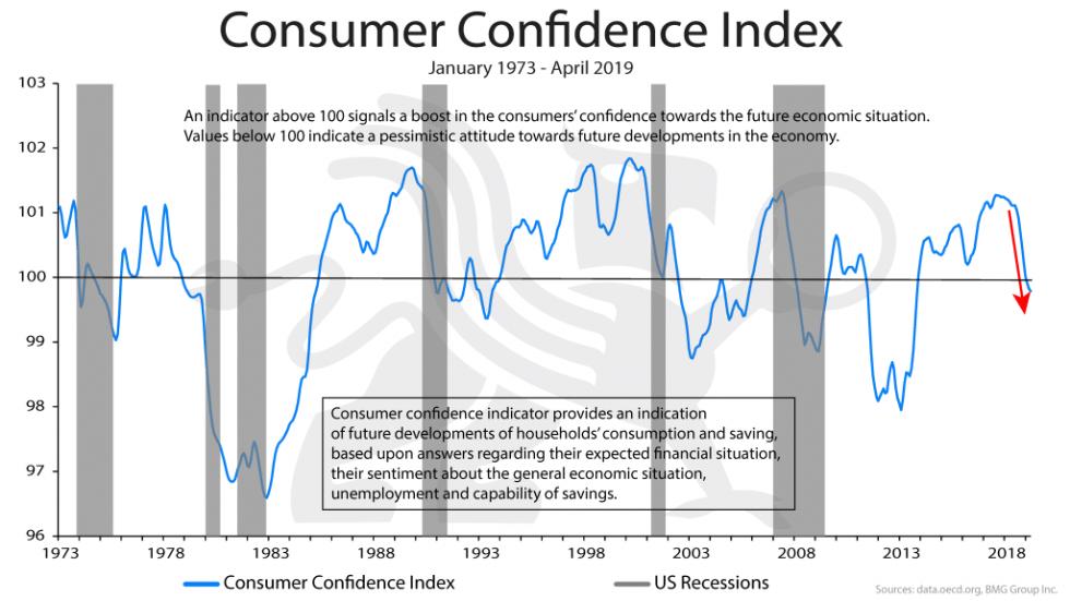 Consumer Confidence Index | BullionBuzz Chart of the Week