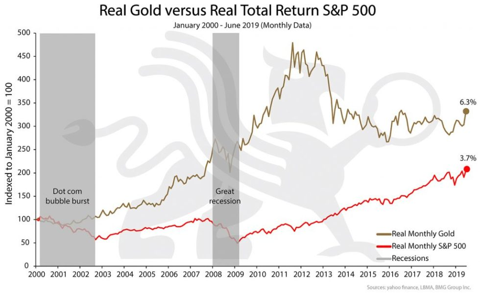 Real Gold versus Real Total Return S&P 500 | BullionBuzz Chart of the Week