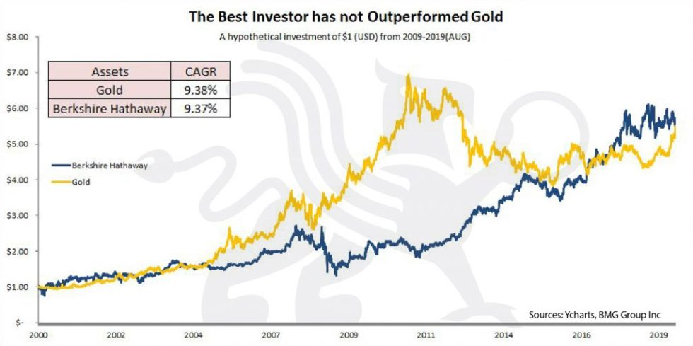 The Best Investor has not Outperformed Gold | BullionBuzz