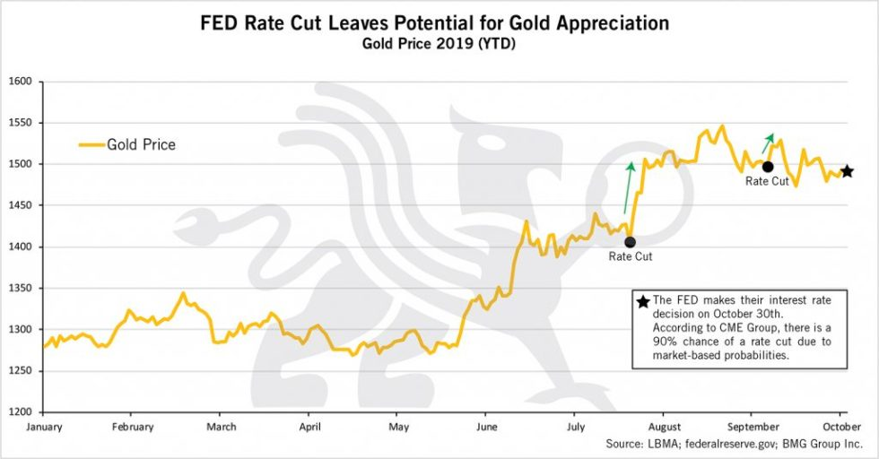FED Rate Cut Leaves Potential for Gold Appreciation | BullionBuzz Chart of the Week