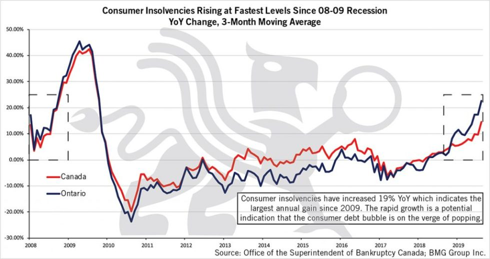 Consumer Insolvencies | BullionBuzz Chart of the Week