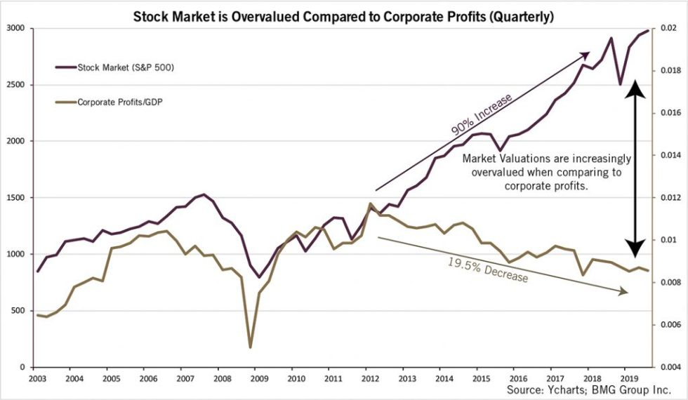 Stock Market  is Overvalued Compared to Corporate Profits (Quarterly) | BullionBuzz Chart of the Week
