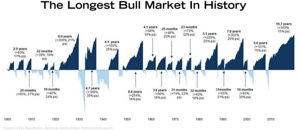 The Longest Bull Market In History | BullionBuzz Chart of the Week